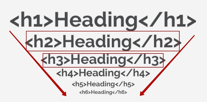 چگونگی استفاده درست از تگ های H1- H6