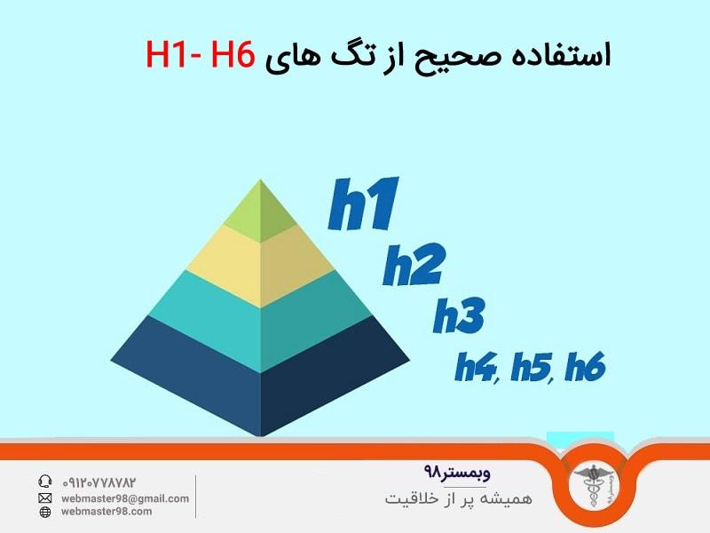چگونگی استفاده درست از تگ های H1- H6 در وردپرس