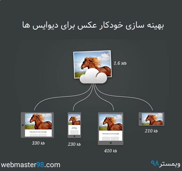 بهینه سازی خودکار تصاویر