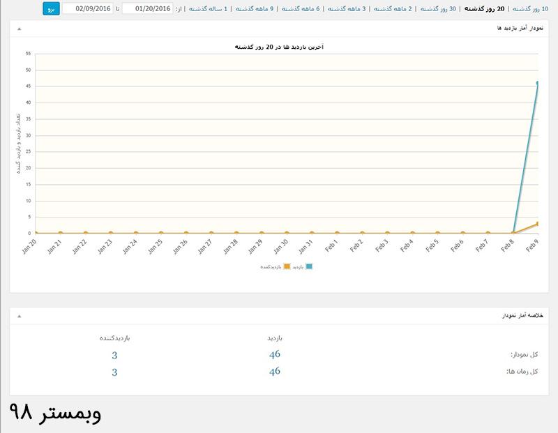 مشاهده آمار بازدید در وردپرس - افزونه WP Statistics