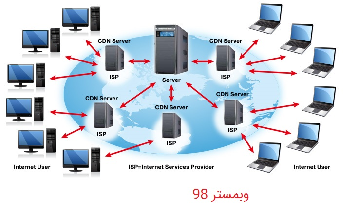 شبکه توزیع محتوا (CDN) و مزایای آن
