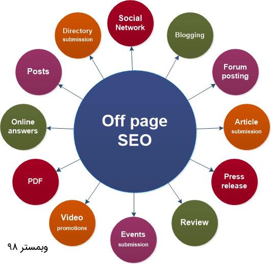 بهینه سازی Off Page SEO - سئو خارجی