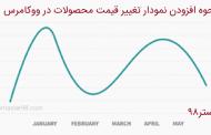 نحوه نمایش نمودار تغییر قیمت در ووکامرس